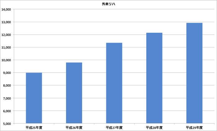 山口県下関市-下関リハビリテーション病院の外来リハビリテーションの外来・在宅部門 患者数