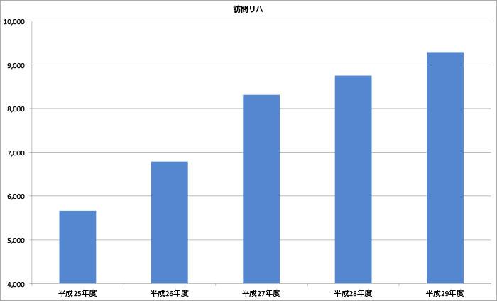 山口県下関市-下関リハビリテーション病院の訪問リハビリテーションの外来・在宅部門 患者数