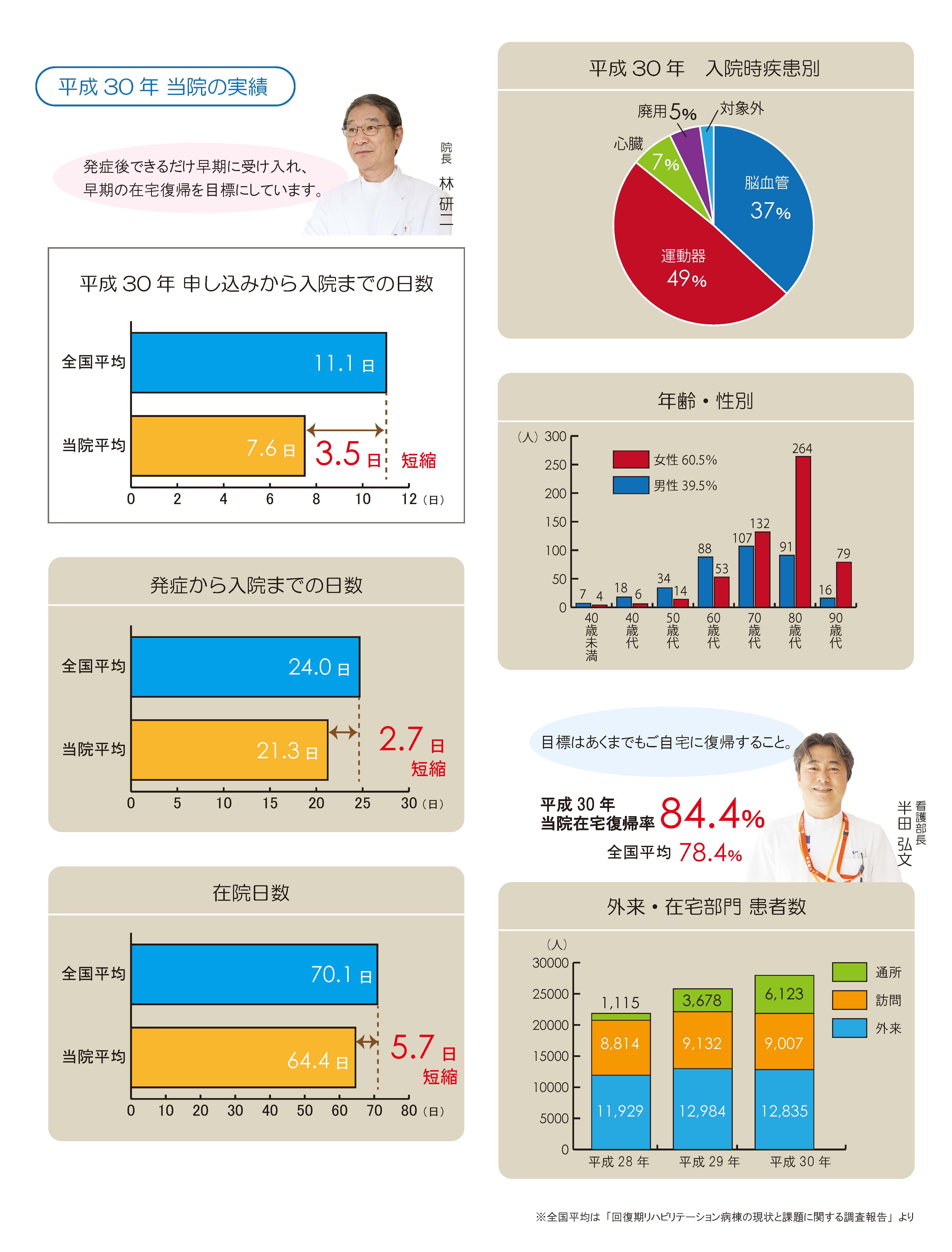 山口県下関-下関リハビリテーション病院の病院実績